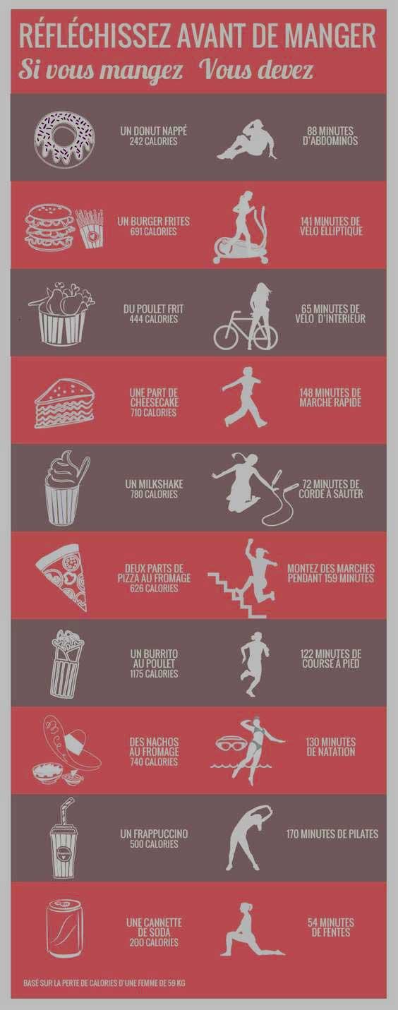 Combien de calories par jour pour maigrir ? (Sans être un